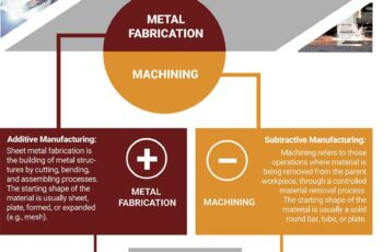 Precision-Engineering-Fabrication-vs-Machining-Infographic_Print-V3-1